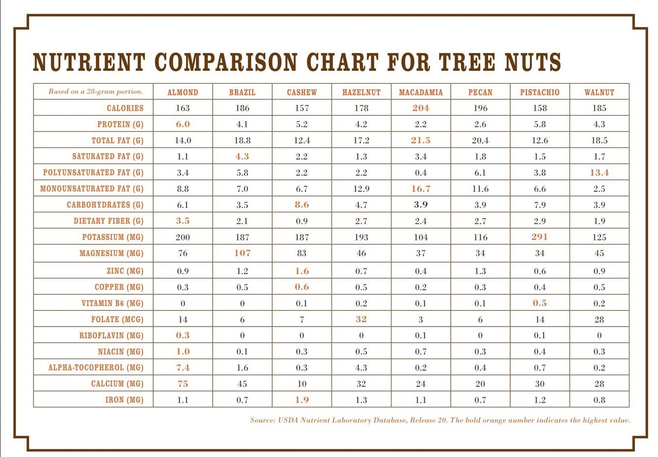nuts comparison
