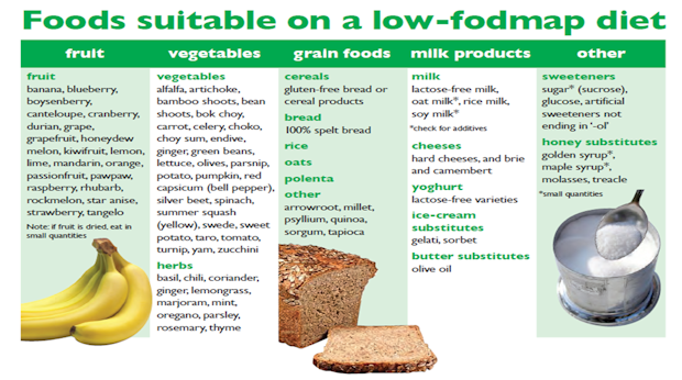 fodmap foods to eat