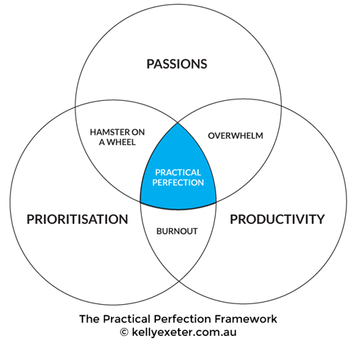 Practical-Perfection
