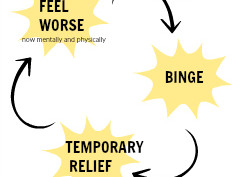 Emotional Eating ? 7 ways to curb emotions and overcoming bingeing